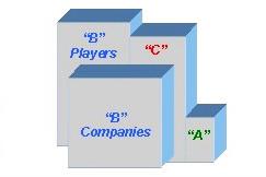 A, B & C Companies